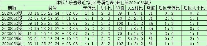 [新浪彩票]安仔大乐透第20057期:龙头12凤尾35