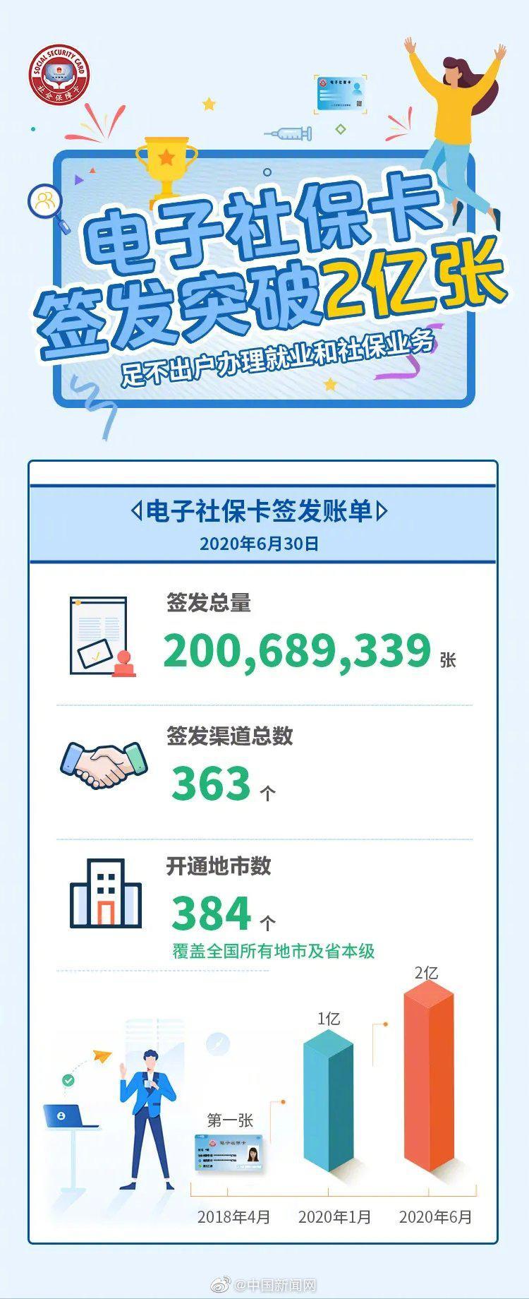 摩天开户:社保卡签发突破2亿张你领摩天开户图片