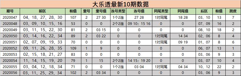 [新浪彩票]小狐仙大乐透第20057期:后区杀07 10 12