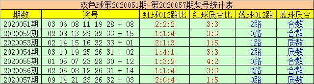 [新浪彩票]赢四海双色球20058期:红球跨度推荐25