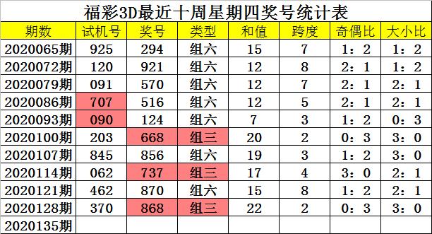 [新浪彩票]四叔福彩3D第20135期:双胆参考2 9