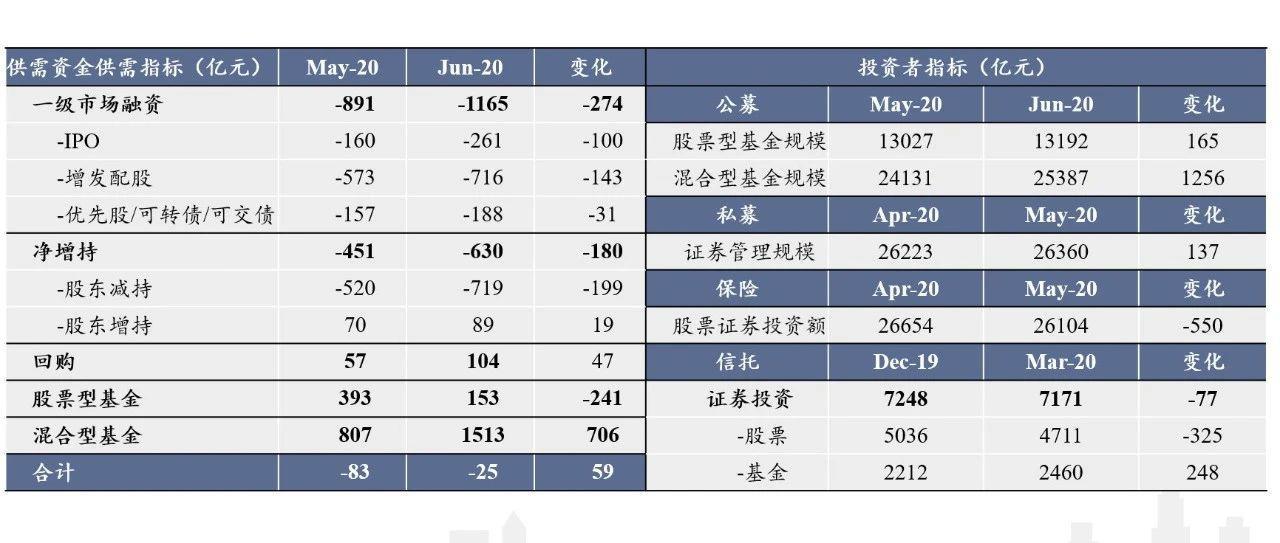 股市流动性持续宽松,混合型基金发行1513亿份——市场资金结构分析第5期