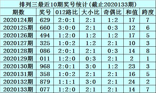 [新浪彩票]李笑岚排列三第20134期:关注偶奇奇组合