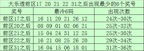 [新浪彩票]南宫胜大乐透第20058期:前区胆码03 19