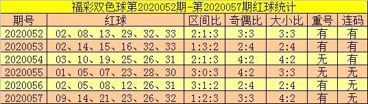 [新浪彩票]郑飞双色球20058期:本期看好连码回补