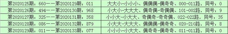 [新浪彩票]李山排列三第20134期:通杀一码0