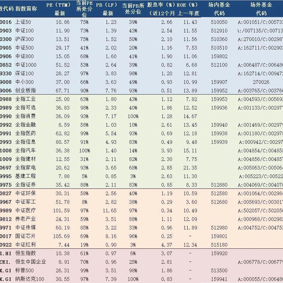 2020年7月3日A股主要指数估值表