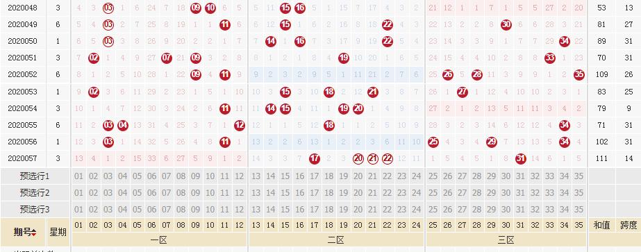 [新浪彩票]李琳大乐透第20058期:后区双胆05 11
