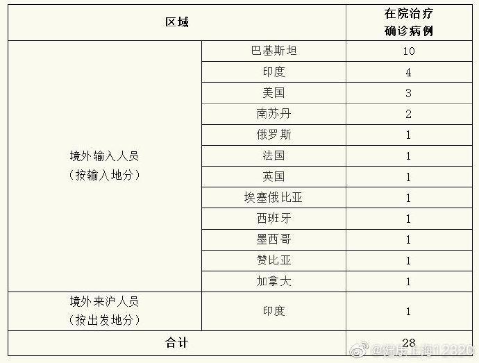 上海昨日无新增本地新冠肺炎确诊病例,新增境外输入1例图片
