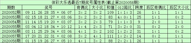 [新浪彩票]安仔大乐透第20059期:龙头凤尾参考01 31