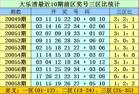 [新浪彩票]双贵大乐透第20059期:前区双胆11 20
