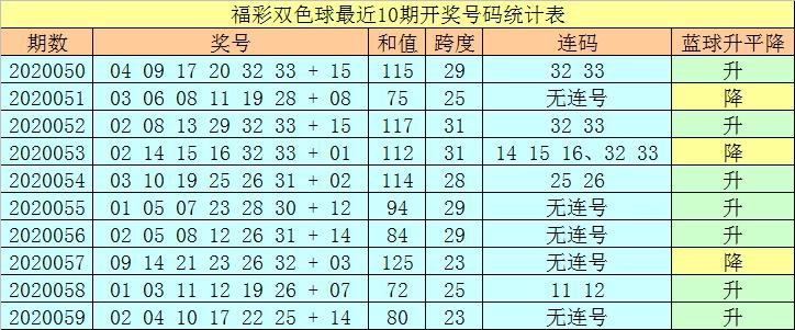 [新浪彩票]王天财双色球第20060期:防龙头出2路号
