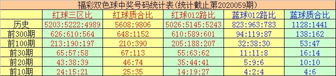 [新浪彩票]唐羽双色球第20060期:红球质合比参考2-4