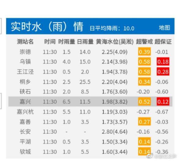 【股票配资】嘉兴市秀洲股票配资区将防汛应急响应图片