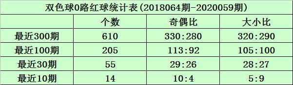 [新浪彩票]沧海双色球第20060期:红球双胆11 28
