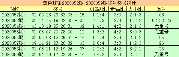 [新浪彩票]玫瑰双色球第20060期:蓝球关注0路偶数号