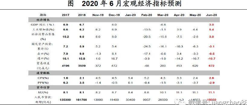 供需均有改善,通胀趋于回升 ——2020年6月经济数据前瞻 (海通宏观陈兴、应镓娴)