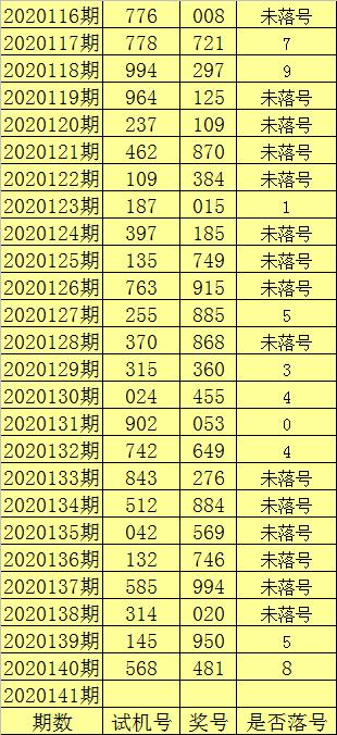 [新浪彩票]陈亮福彩3D第20141期:独胆看好7