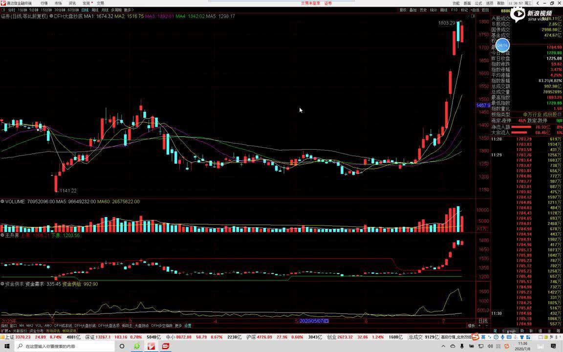 东方红陈晨0708午评:指数大震荡,金融和科技仍是主线,低吸为主