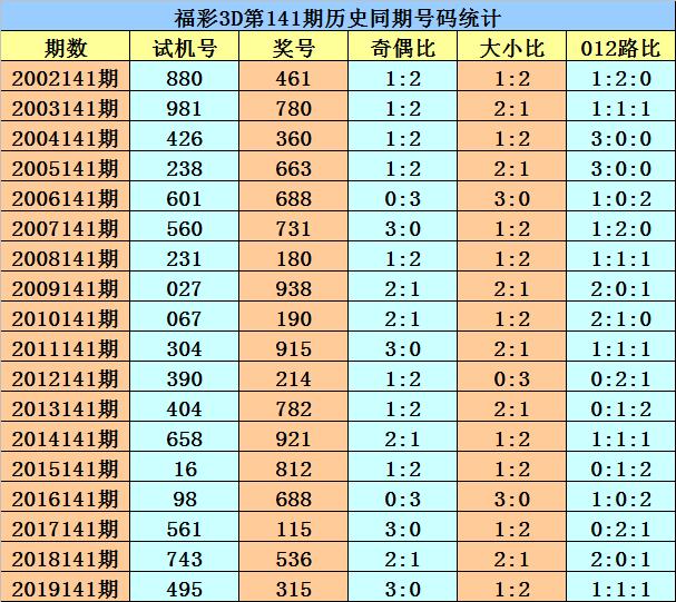 [新浪彩票]花荣福彩3D第20141期:单挑直选738