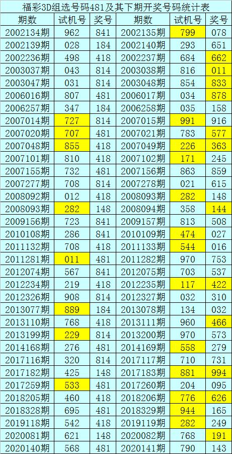 [新浪彩票]暗皇福彩3D第20141期:看好开出全大组合