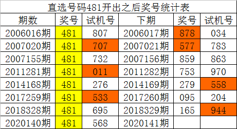 [新浪彩票]白姐福彩3D第20141期:大小比参考1-2