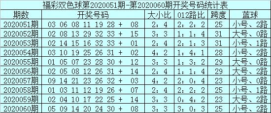 [新浪彩票]安仔双色球第20061期:凤尾参考24