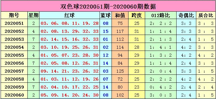 [新浪彩票]李长生双色球第20061期:质合比2-4