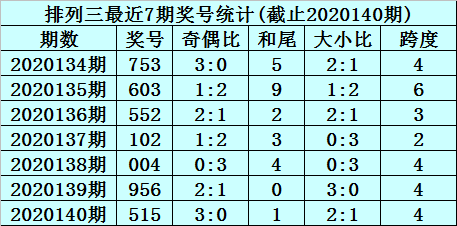 [新浪彩票]杨村长排列三第20141期:组六复式023469
