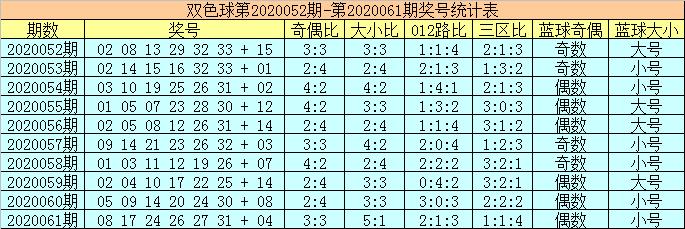 [新浪彩票]陈华双色球第20062期:红球胆码22 26