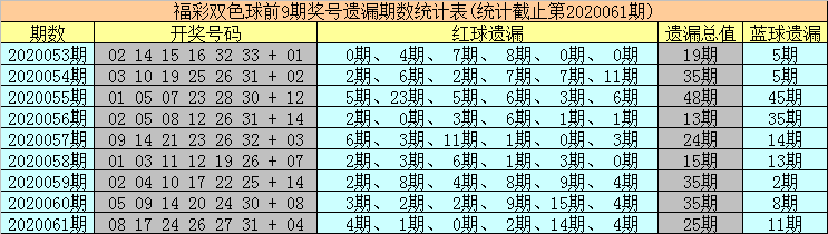 [新浪彩票]海草双色球第20062期:红球双胆03 30
