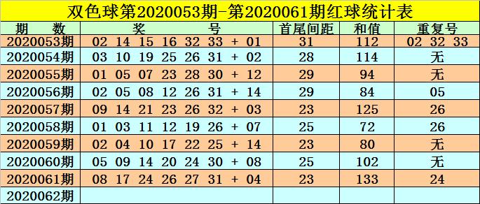 [新浪彩票]高月双色球第20062期:红球首尾间距25