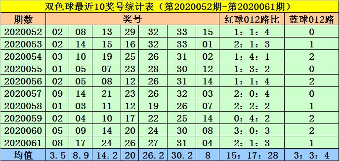 [新浪彩票]菲姐双色球第20062期:蓝球关注0路码