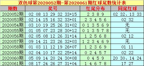 [新浪彩票]大玩家双色球第20062期:蓝球看3尾