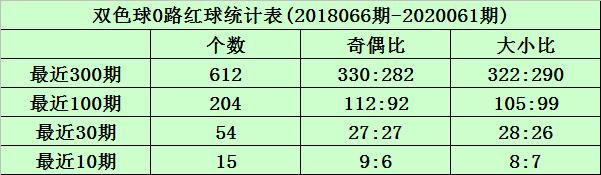 [新浪彩票]沧海双色球第20062期:两码蓝球07 10
