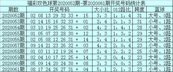 [新浪彩票]安仔双色球第20062期:蓝球05 10 14