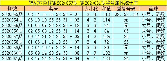 [新浪彩票]范秋雨双色球第20062期:蓝球关注大码