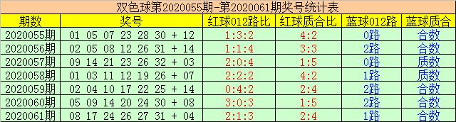 [新浪彩票]赢四海双色球第20062期:防跨度23再出