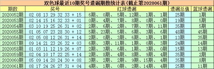 [新浪彩票]徐欣双色球第20062期:红球双胆26 28