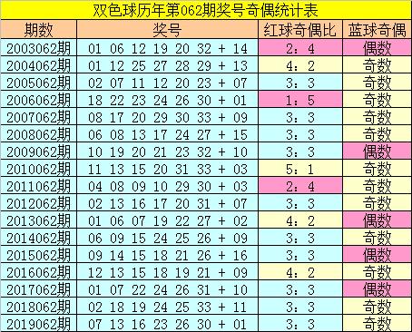 [新浪彩票]张大师双色球第20062期:红球杀号28 33