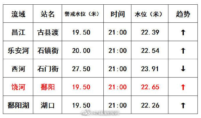 杏悦:西鄱阳站水位破1998年历史杏悦极图片