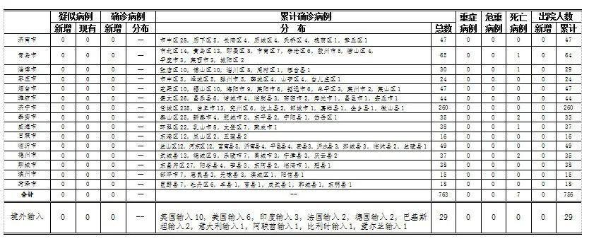 2020-07-120时至24时山东省新型冠状病毒肺炎疫情情况