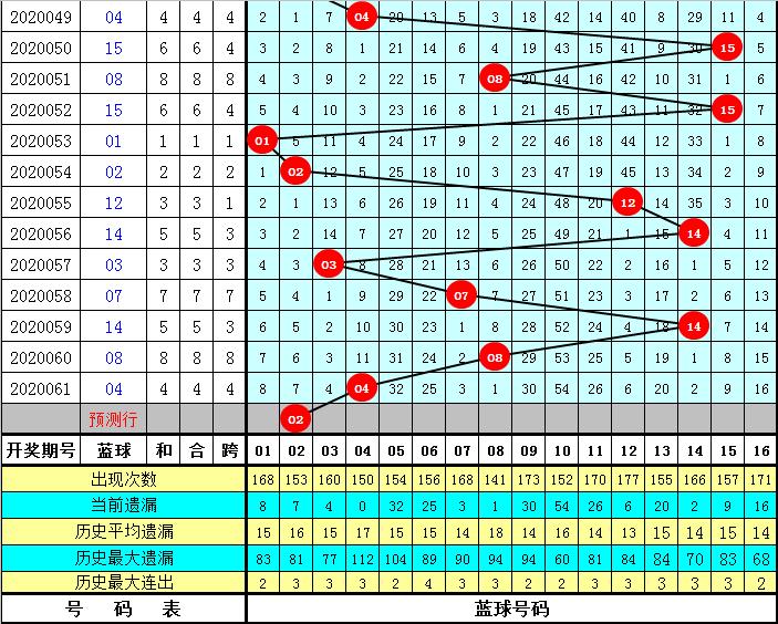 耀阳双色球第20062期:一码独蓝推荐02