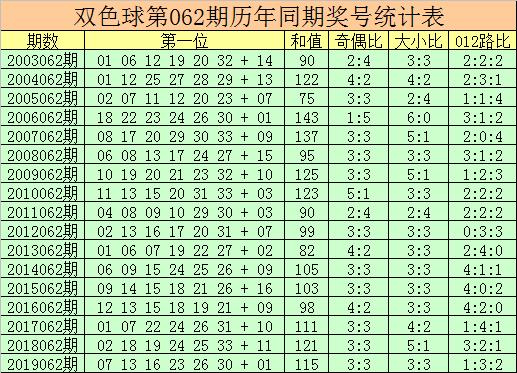 [新浪彩票]杨万里双色球第20062期:红球杀号02 06