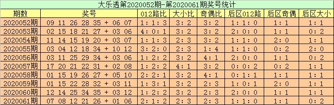 [新浪彩票]高月大乐透第20062期:龙头预出1路号