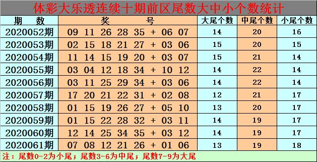 [新浪彩票]白小姐大乐透第20062期:前区排除大尾奖号