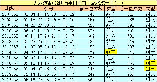 [新浪彩票]船长大乐透第20062期:后区和值参考8