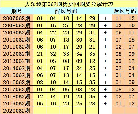 [新浪彩票]财叔大乐透第20062期:前区连码参考10 11