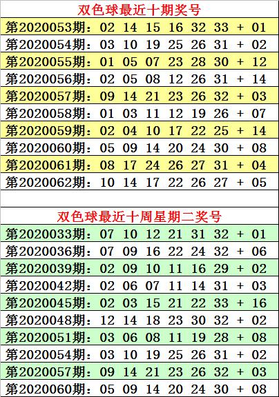 何明双色球第20063期:红球三胆03 07 27