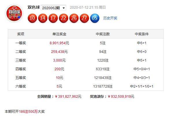 陈亮双色球第20063期:红一区参考09
